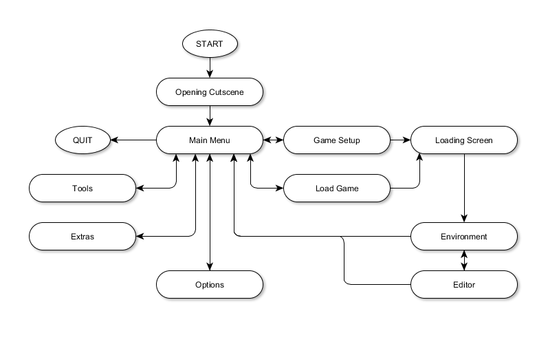 Game-Screen-Flowchart.png